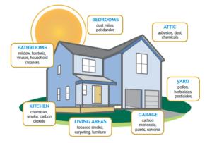 Cook Springs, AL | Indoor Air Quality Image